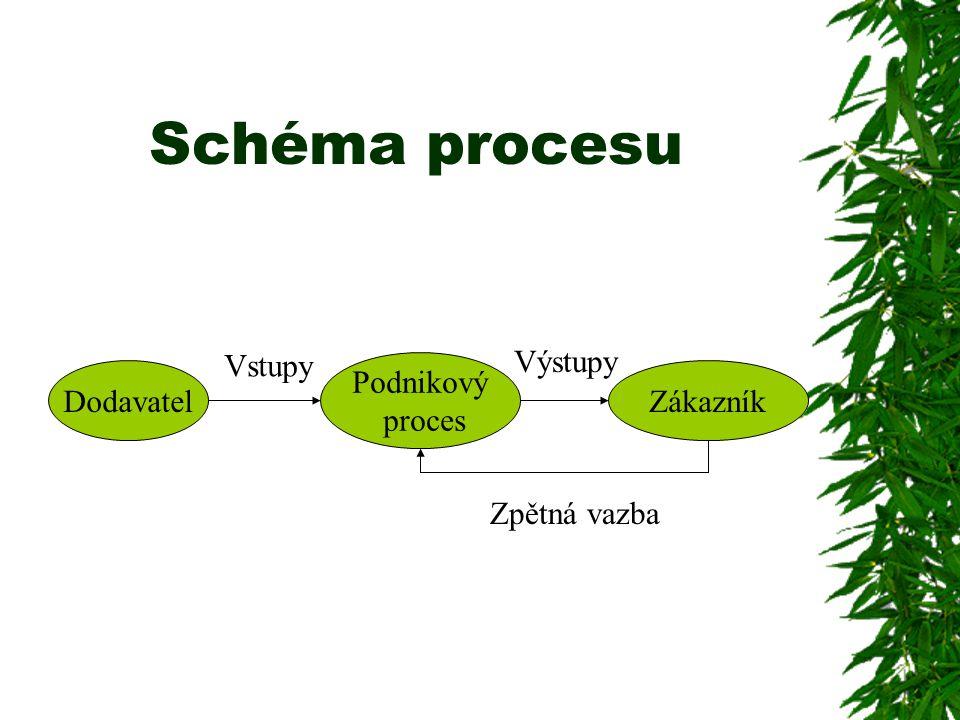 Schéma procesu Dodavatel Podnikový proces Zákazník Vstupy Výstupy Zpětná vazba