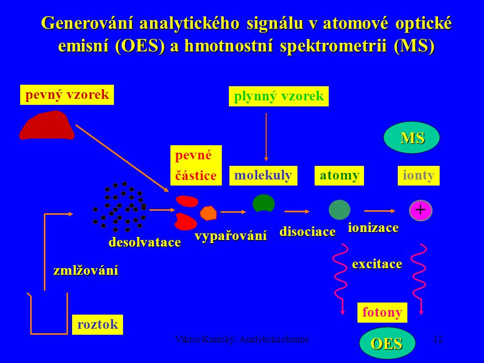 Viktor Kanický: Analytická chemie11 ANALYTICKÝ SIGNÁL  Analytická chemie je věda o tvorbě a vyhodnocování analytických signálů (AS), nesoucích informaci o chemickém složení vzorku.