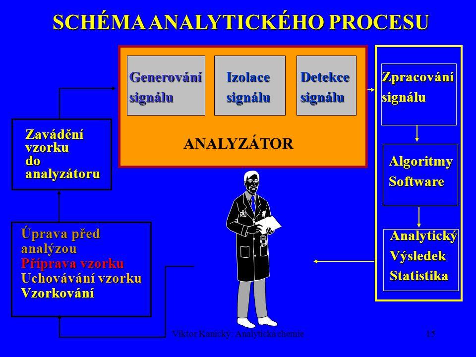 Viktor Kanický: Analytická chemie14 Hmotnostní spektrometrie ICP-TOF-MS rozlišení ve střední oblasti m/z : 137 Ba + and 138 Ba + 137 Ba +  m = 0.312
