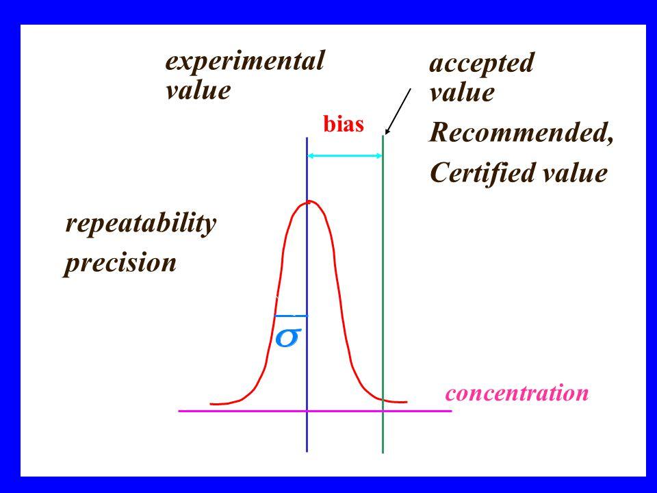 Viktor Kanický: Analytická chemie20 OPAKOVATELNOST - REPEATABILITY o Opakovatelnost představuje náhodné fluktuace naměřených hodnot analytického signálu (resp.výsledků) kolem střední hodnoty v rámci jednoho experimentu (a series of replicates = série opakování).