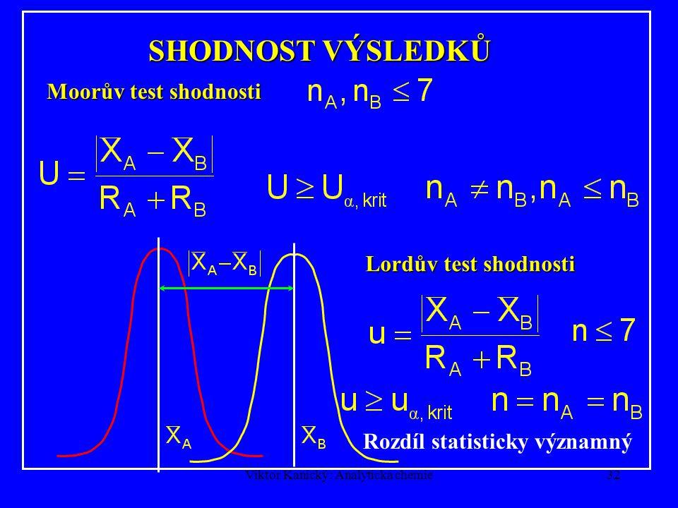 Viktor Kanický: Analytická chemie31 Lordův test (pravdivosti) Statisticky významný rozdíl TEST PRAVDIVOSTI S POUŽITÍM ROZPĚTÍ