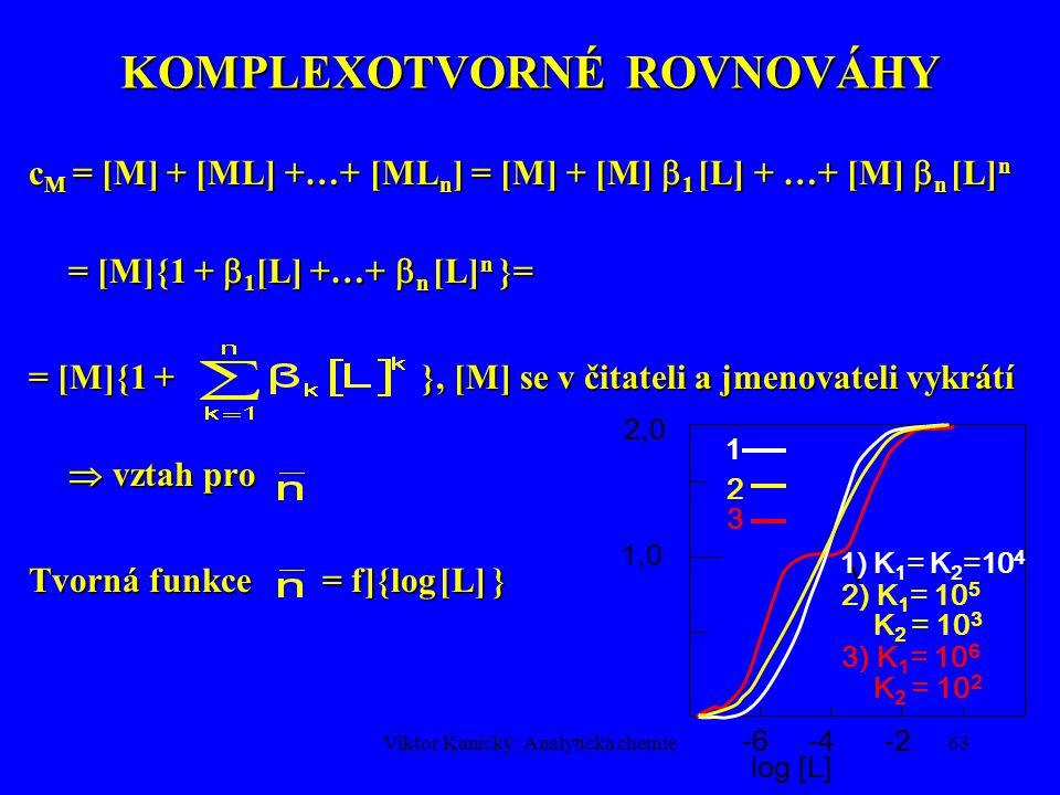 Viktor Kanický: Analytická chemie62 KOMPLEXOTVORNÉ ROVNOVÁHY Bjerrumova tvorná funkceBjerrumova tvorná funkce c M a c L – celkové (analytické) koncentrace kovu a ligandu [L] c L - [L] = [ML] + 2[ML 2 ] + ….+ n[ML n ] =  1 [M][L] + 2  2 [M][L] 2 + …+ n  n [M][L] n = =