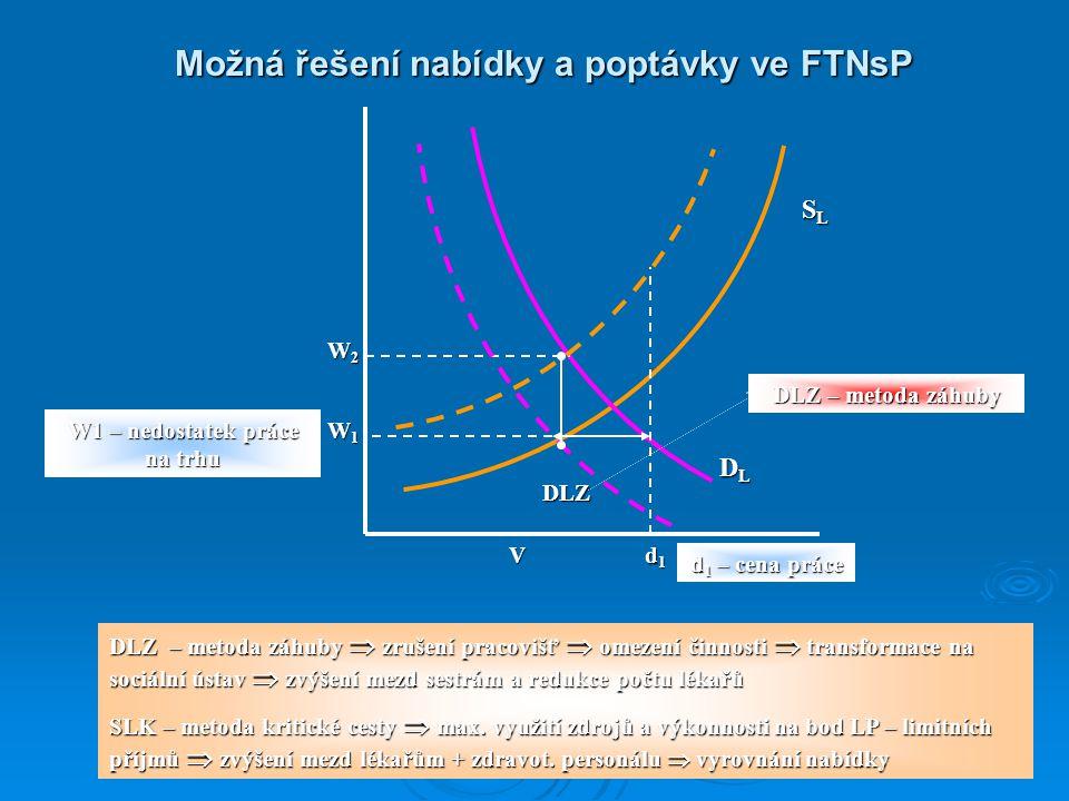 Možná řešení nabídky a poptávky ve FTNsP SLSLSLSL W1W1W1W1 DLDLDLDL W2W2W2W2 DLZ – metoda záhuby  zrušení pracovišť  omezení činnosti  transformace