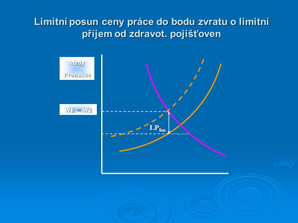 Limitní posun ceny práce do bodu zvratu o limitní příjem od zdravot. pojišťoven WE = W2 LP lim MzdyProdukce