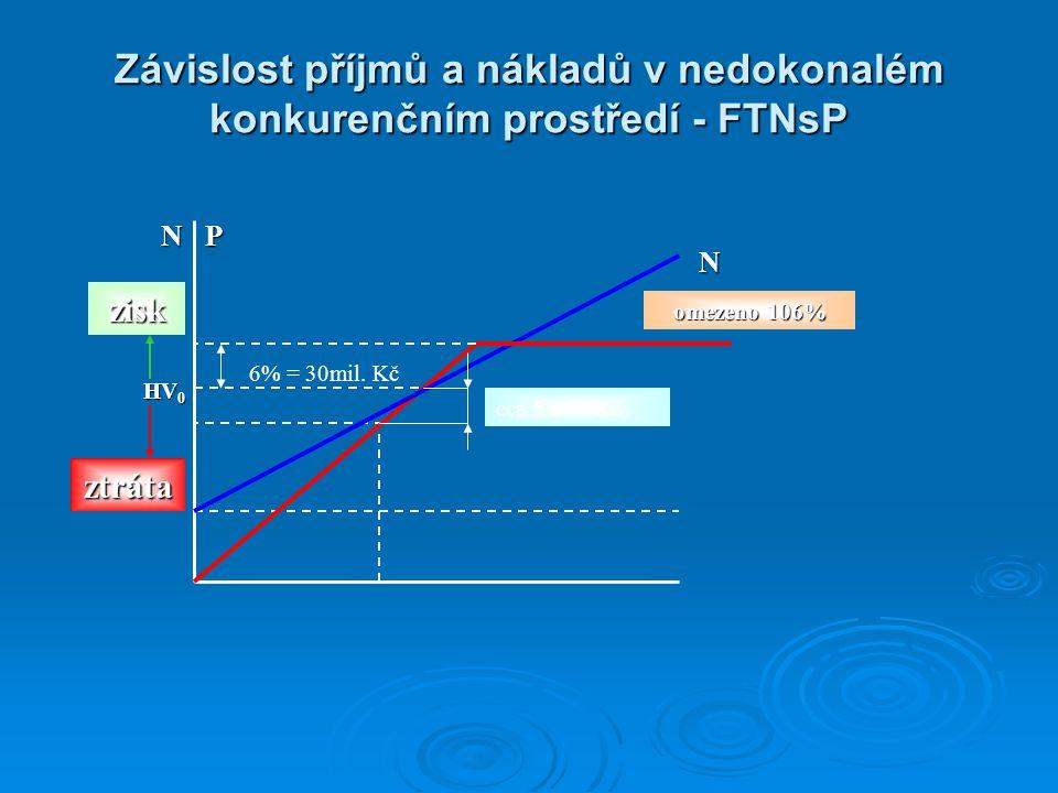 Závislost příjmů a nákladů v nedokonalém konkurenčním prostředí - FTNsP NP N omezeno 106% HV 0 zisk 6% = 30mil. Kč cca 5 mil. Kč ztráta