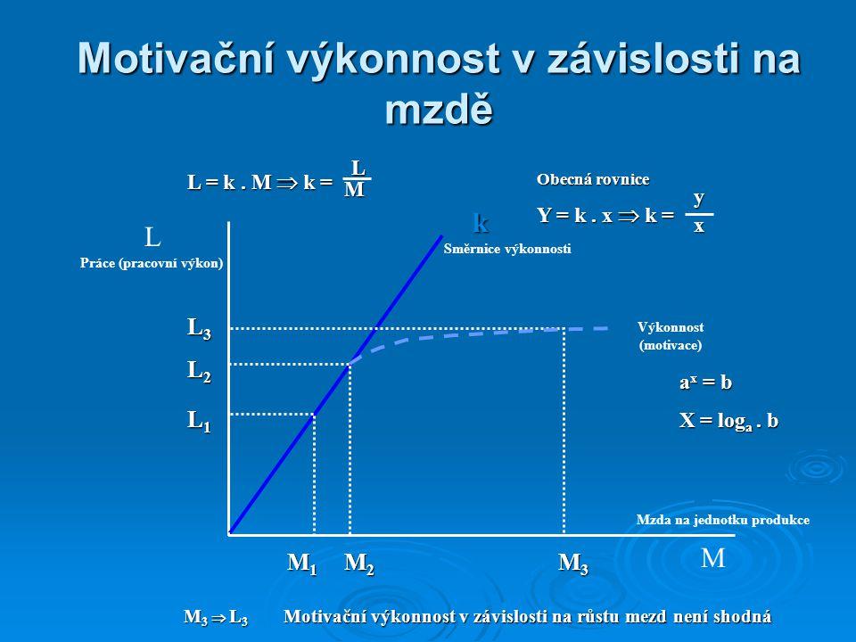 Motivační výkonnost v závislosti na mzdě L Práce (pracovní výkon) M Mzda na jednotku produkce Směrnice výkonnosti k M1M1M1M1 M3M3M3M3 M2M2M2M2 L3L3L3L