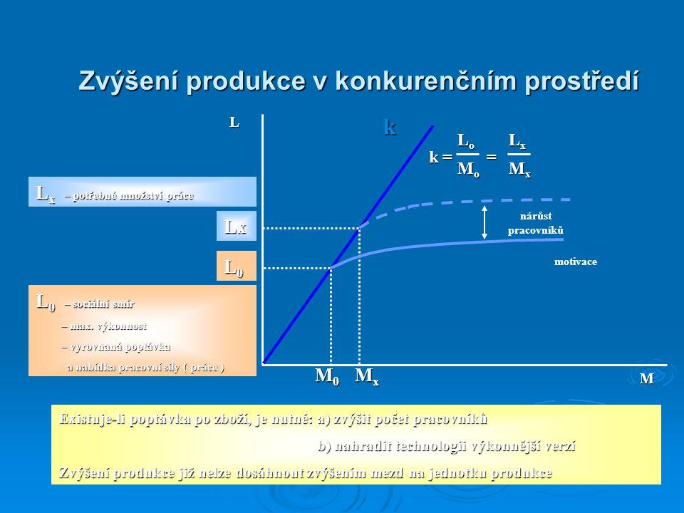 Zvýšení produkce v konkurenčním prostředí L M k M0M0M0M0 MxMxMxMx L0L0L0L0 motivace k = = LoLoLoLo nárůst pracovníků MoMoMoMo LxLxLxLx MxMxMxMx L 0 –