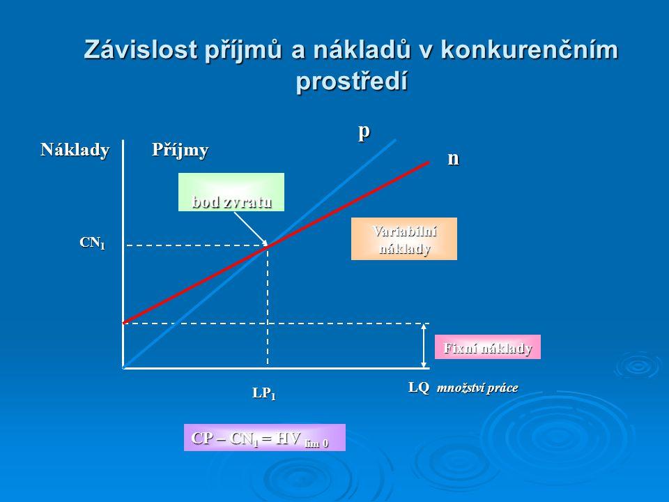 Závislost příjmů a nákladů v konkurenčním prostředí NákladyPříjmy p n Variabilní náklady Fixní náklady LP 1 CN 1 LQ množství práce bod zvratu CP – CN