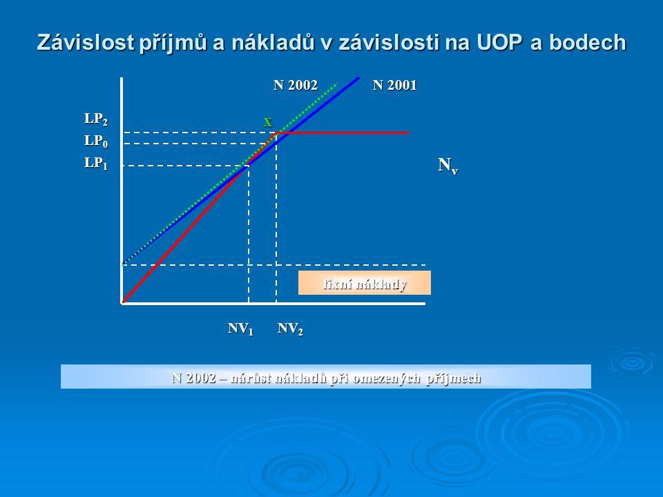 Závislost příjmů a nákladů v závislosti na UOP a bodech NvNvNvNv fixní náklady LP 2 x N 2002 N 2001 LP 1 LP 0 NV 2 NV 1 N 2002 – nárůst nákladů při om