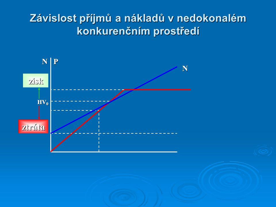 Výpočet příjmů  Pro I.pololetí 2002 je základem výkonnost v I.