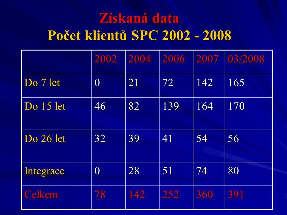 Získaná data Počet klientů SPC 2002 - 2008 200220042006200703/2008 Do 7 let 02172142165 Do 15 let 4682139164170 Do 26 let 3239415456 Integrace02851748