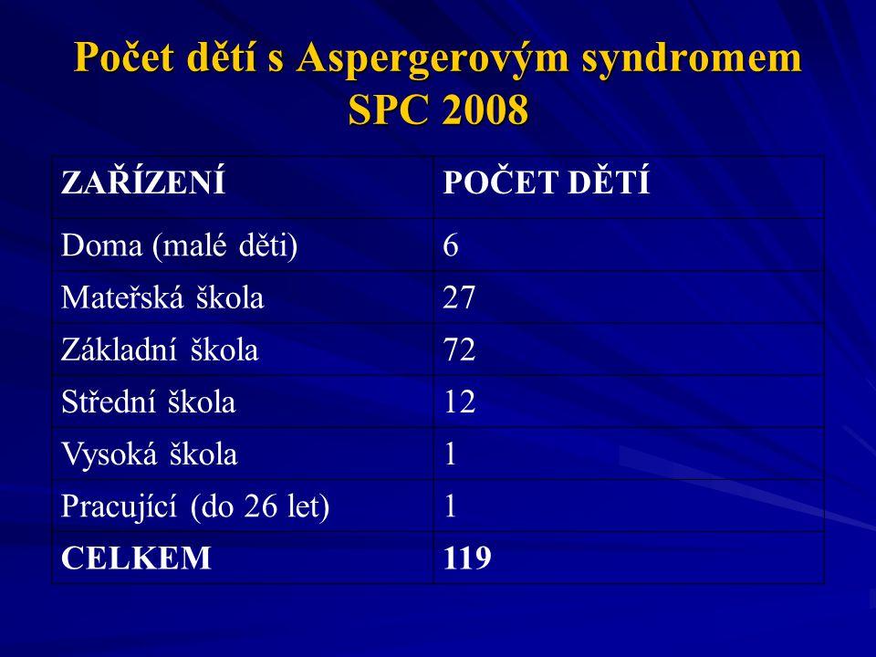 Počet dětí s Aspergerovým syndromem SPC 2008 ZAŘÍZENÍPOČET DĚTÍ Doma (malé děti)6 Mateřská škola27 Základní škola72 Střední škola12 Vysoká škola1 Prac