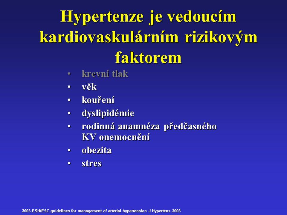 Hypertenze je vedoucím kardiovaskulárním rizikovým faktorem krevní tlakkrevní tlak věkvěk kouřeníkouření dyslipidémiedyslipidémie rodinná anamnéza pře
