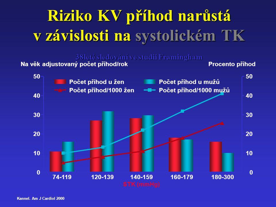 Riziko KV příhod narůstá v závislosti na systolickém TK 38leté sledování ve studii Framingham 74-119120-139140-159160-179180-300 STK (mmHg) 0 10 20 30