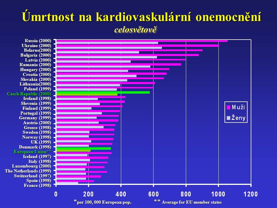 Russia (2000) Ukraine (2000) Belarus(2000) Bulgaria (2000) Latvia (2000) Rumania (2000) Hungary (2000) Croatia (2000) Slovakia (2000) Lithuania(2000)