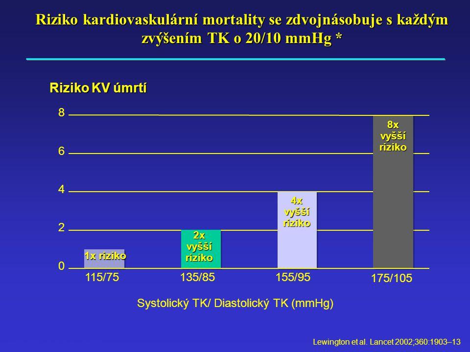 Lewington et al. Lancet 2002;360:1903–13 Riziko kardiovaskulární mortality se zdvojnásobuje s každým zvýšením TK o 20/10 mmHg * Riziko KV úmrtí 0 2 4