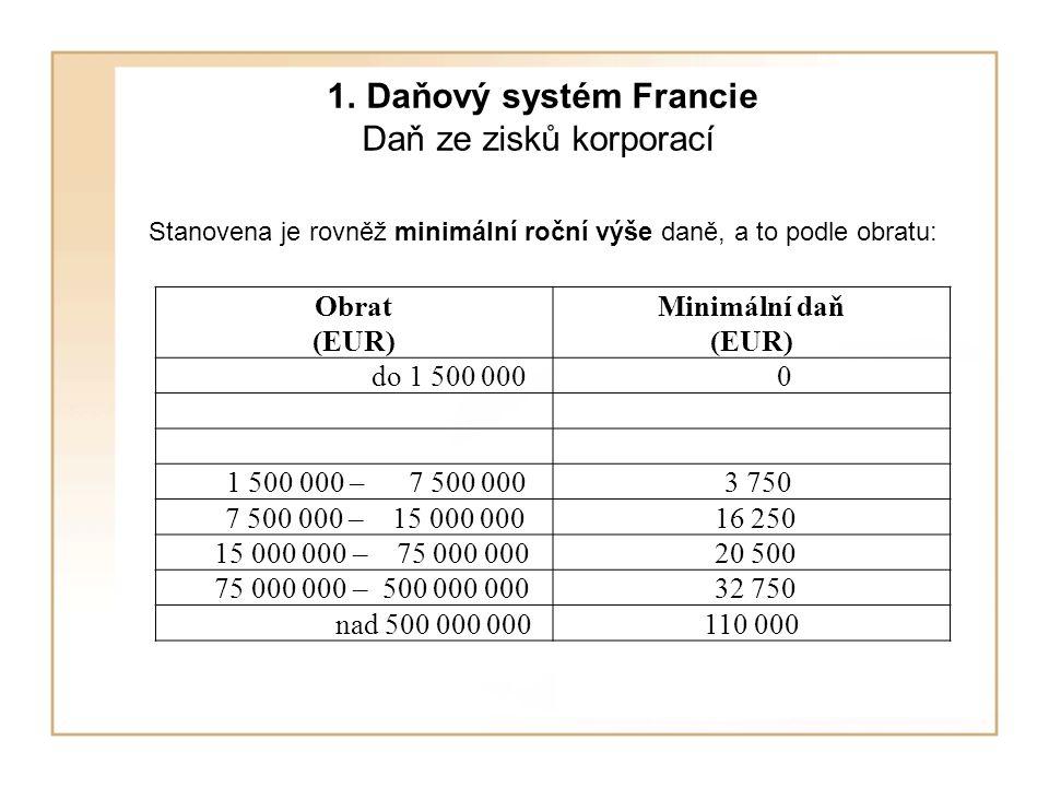 1. Daňový systém Francie Daň ze zisků korporací Stanovena je rovněž minimální roční výše daně, a to podle obratu: Obrat (EUR) Minimální daň (EUR) do 1