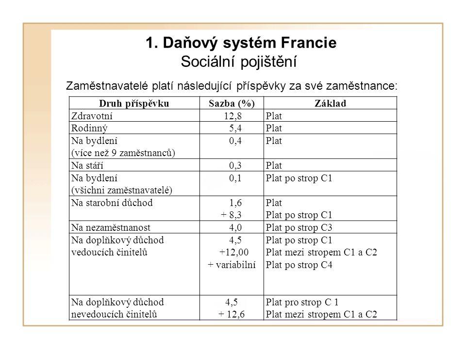1. Daňový systém Francie Sociální pojištění Zaměstnavatelé platí následující příspěvky za své zaměstnance: Druh příspěvkuSazba (%)Základ Zdravotní 12,