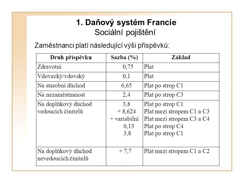 1. Daňový systém Francie Sociální pojištění Zaměstnanci platí následující výši příspěvků: Druh příspěvkuSazba (%)Základ Zdravotní 0,75Plat Vdovecký/vd