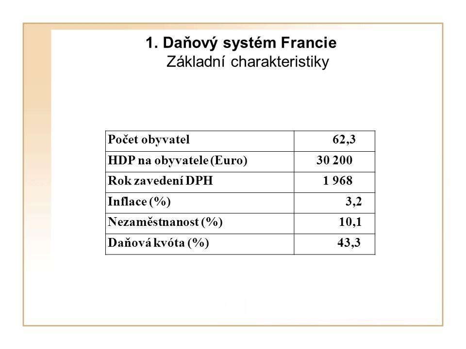 1. Daňový systém Francie Základní charakteristiky Počet obyvatel 62,3 HDP na obyvatele (Euro)30 200 Rok zavedení DPH 1 968 Inflace (%) 3,2 Nezaměstnan