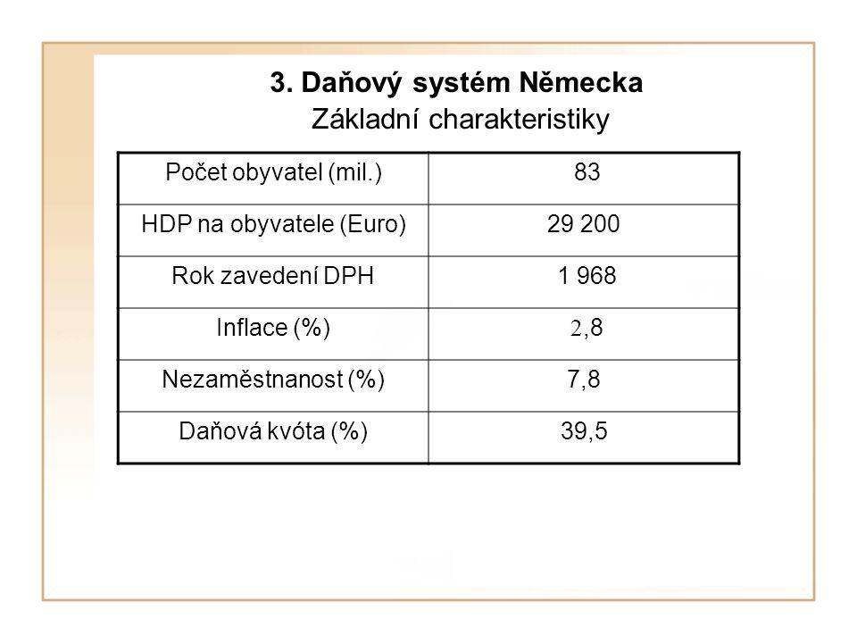 3. Daňový systém Německa Základní charakteristiky Počet obyvatel (mil.) 83 HDP na obyvatele (Euro)29 200 Rok zavedení DPH 1 968 Inflace (%) 2,8 Nezamě
