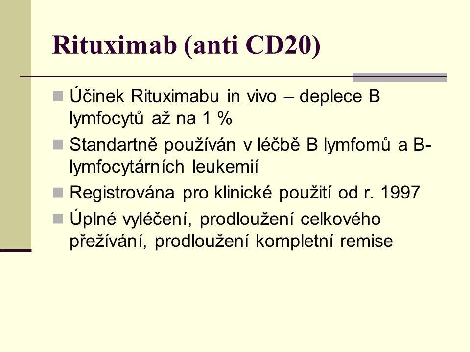 Rituximab (anti CD20) Účinek Rituximabu in vivo – deplece B lymfocytů až na 1 % Standartně používán v léčbě B lymfomů a B- lymfocytárních leukemií Reg