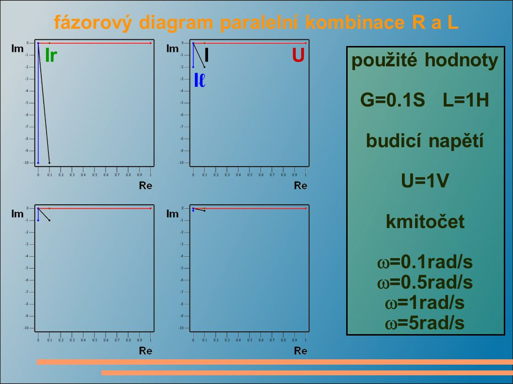 fázorový diagram paralelní kombinace R a L použité hodnoty G=0.1S L=1H budicí napětí U=1V kmitočet  =0.1rad/s  =0.5rad/s  =1rad/s  =5rad/s UIrI IℓIℓ
