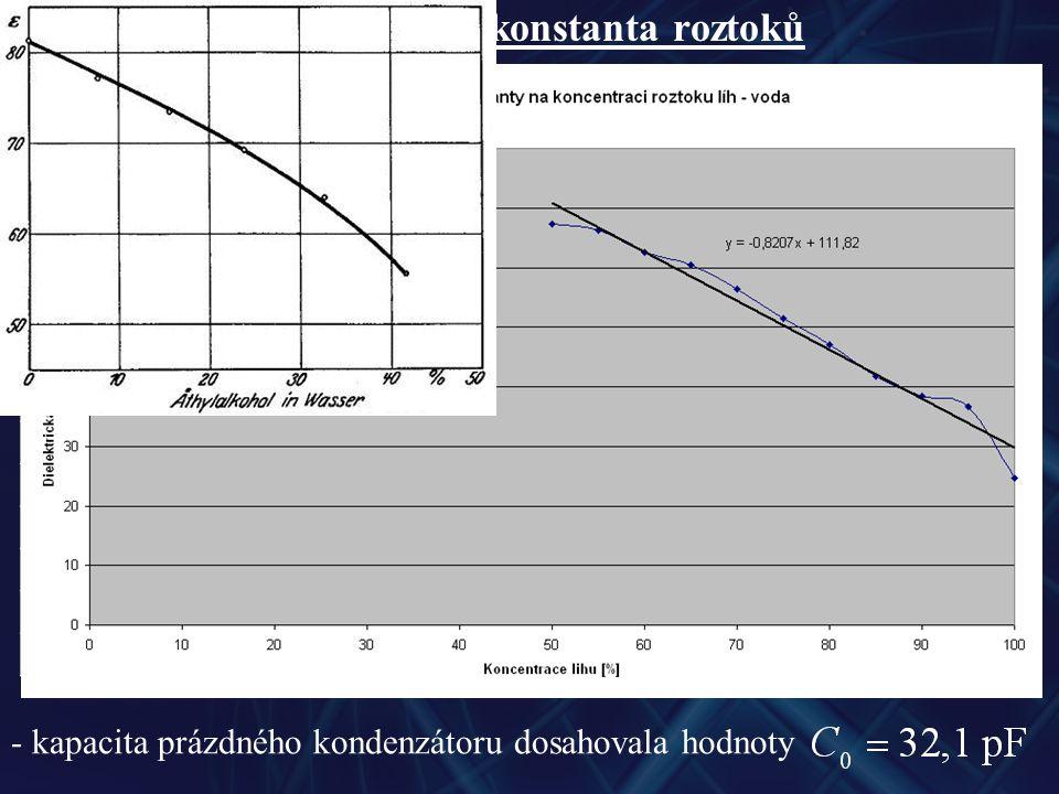 Dielektrická konstanta roztoků koncentrace lihu [%] hmotnost lihu [g] hmotnost vody [g] kapacita kondenzátoru s dielektrikem [nF] dielektrická konstanta 1008100,792224,68 95814,261,17536,6 908191,23138,35 858114,291,33841,68 808120,251,5147,04 7581271,65351,5 708134,711,81156,42 658143,621,93960,4 6081542,0162,62 558166,272,12966,32 5081 2,15967,26 - kapacita prázdného kondenzátoru dosahovala hodnoty
