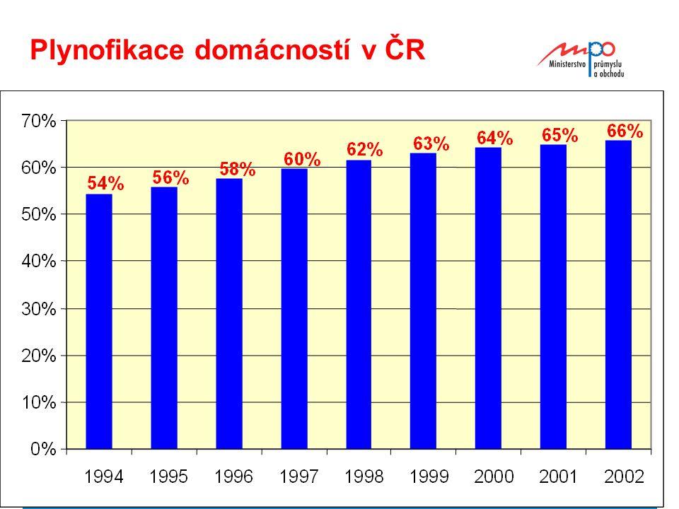  2004  Ministerstvo průmyslu a obchodu 10 Plynofikace domácností v ČR
