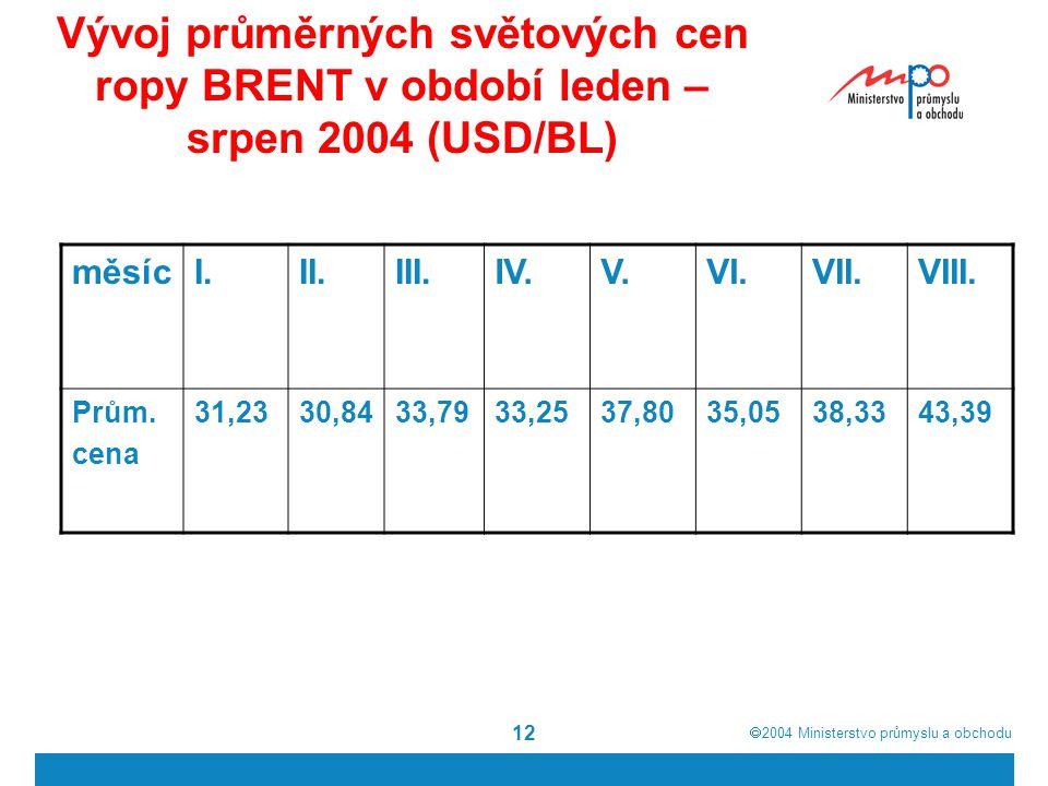  2004  Ministerstvo průmyslu a obchodu 12 Vývoj průměrných světových cen ropy BRENT v období leden – srpen 2004 (USD/BL) měsícI.II.III.IV.V.VI.VII.