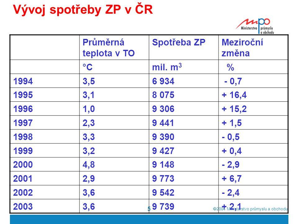  2004  Ministerstvo průmyslu a obchodu 5 Vývoj spotřeby ZP v ČR Průměrná teplota v TO Spotřeba ZPMeziroční změna °Cmil. m 3 % 19943,56 934 - 0,7 19