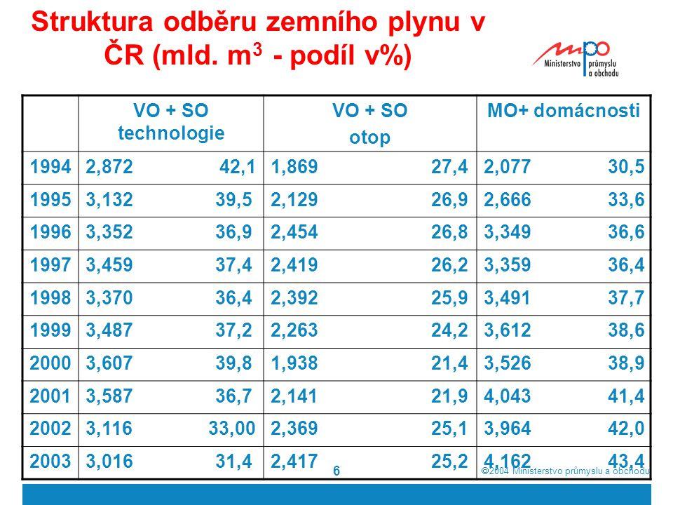 2004  Ministerstvo průmyslu a obchodu 6 Struktura odběru zemního plynu v ČR (mld. m 3 - podíl v%) VO + SO technologie VO + SO otop MO+ domácnosti