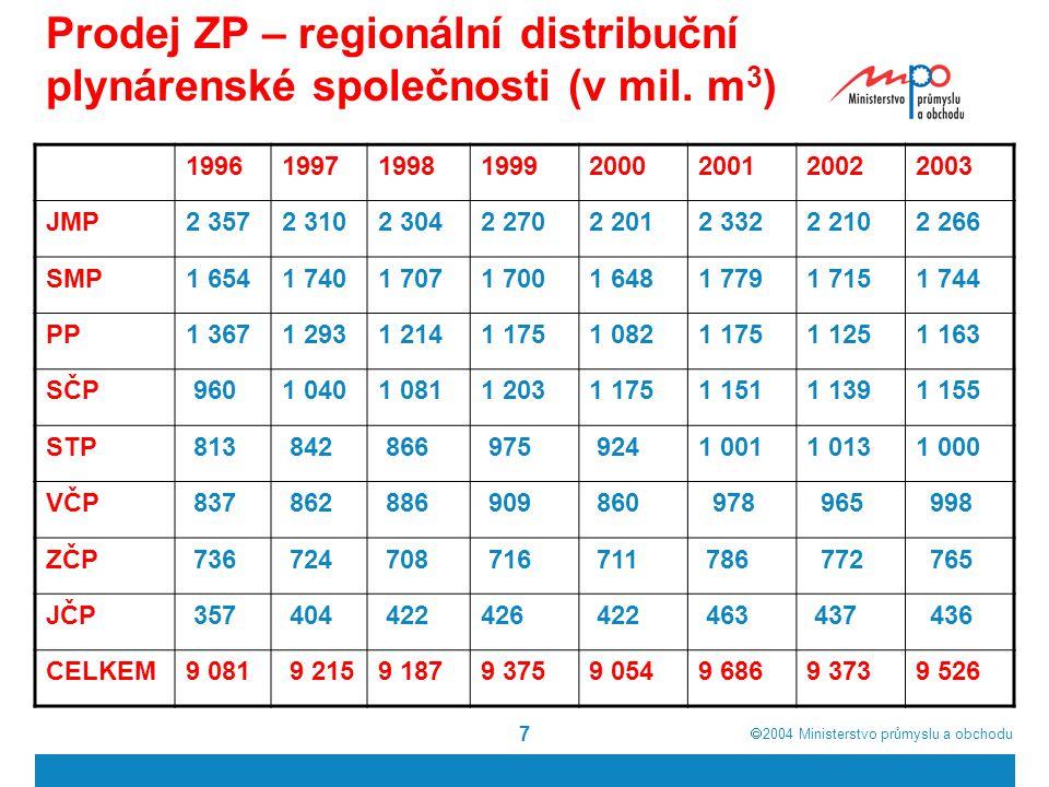  2004  Ministerstvo průmyslu a obchodu 7 Prodej ZP – regionální distribuční plynárenské společnosti (v mil. m 3 ) 19961997199819992000200120022003