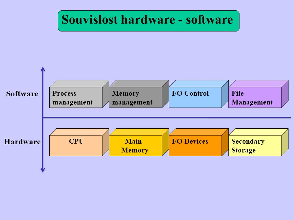 Souvislost hardware - software Process management Memory management I/O ControlFile Management CPU Main Memory I/O DevicesSecondary Storage Software Hardware