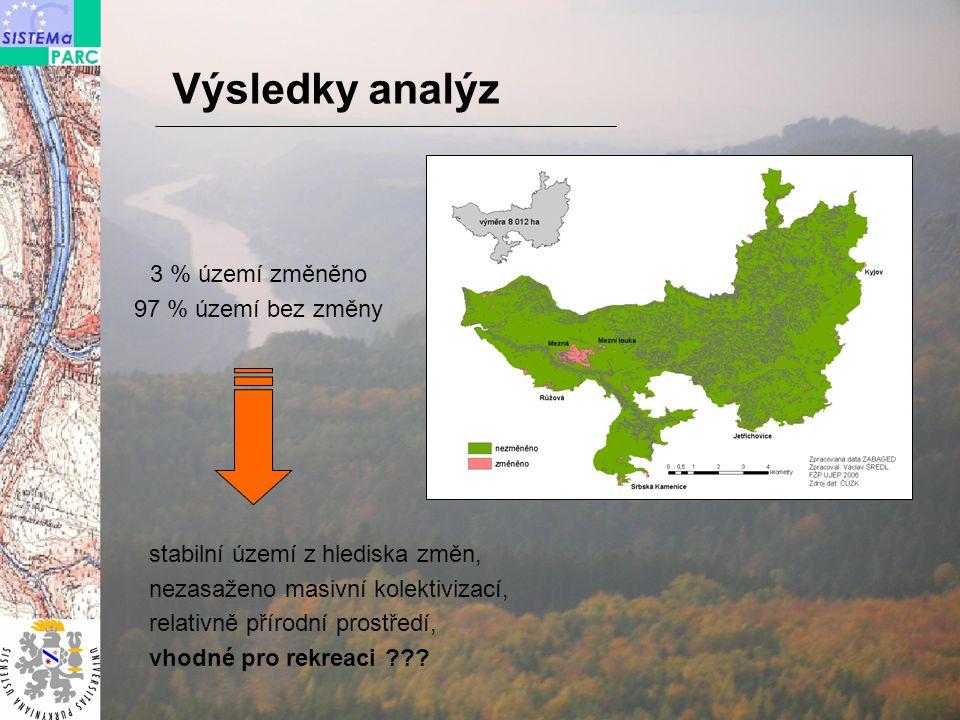 Výsledky analýz 3 % území změněno 97 % území bez změny stabilní území z hlediska změn, nezasaženo masivní kolektivizací, relativně přírodní prostředí, vhodné pro rekreaci ???