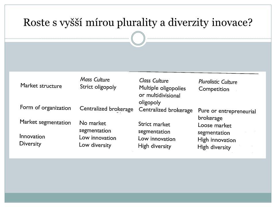 Roste s vyšší mírou plurality a diverzity inovace