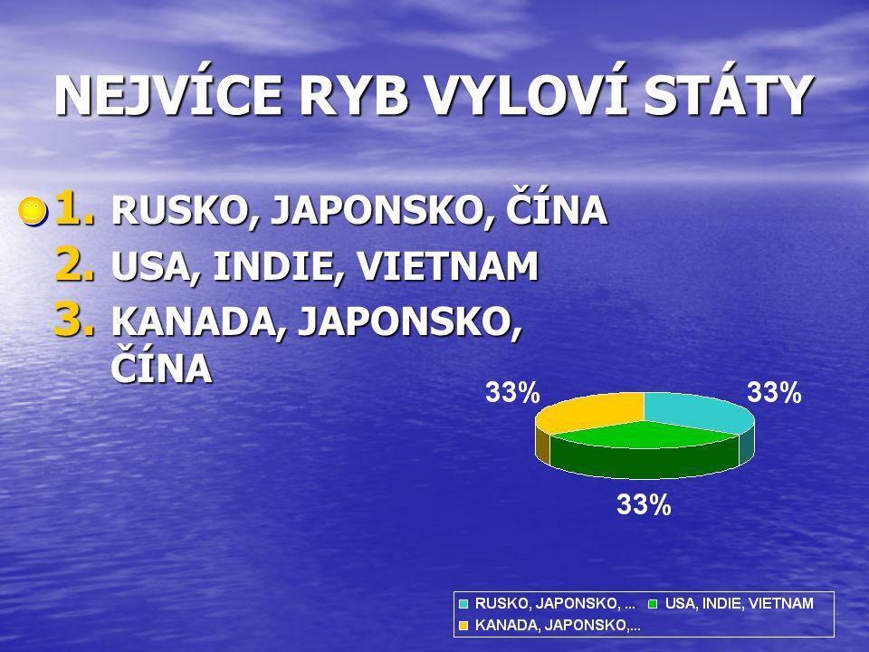 NEJVÍCE RYB VYLOVÍ STÁTY 1. RUSKO, JAPONSKO, ČÍNA 2. USA, INDIE, VIETNAM 3. KANADA, JAPONSKO, ČÍNA