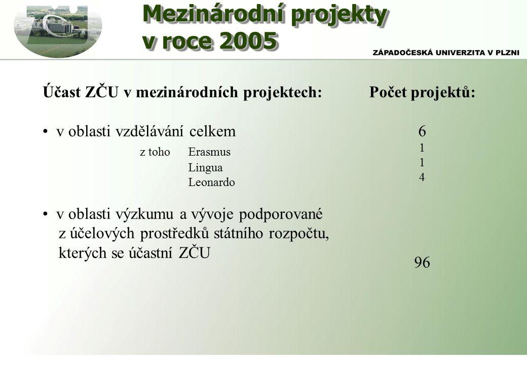 Mezinárodní projekty v roce 2005 Mezinárodní projekty v roce 2005 Účast ZČU v mezinárodních projektech: v oblasti vzdělávání celkem z tohoErasmus Lingua Leonardo v oblasti výzkumu a vývoje podporované z účelových prostředků státního rozpočtu, kterých se účastní ZČU Počet projektů: 6 1 4 96