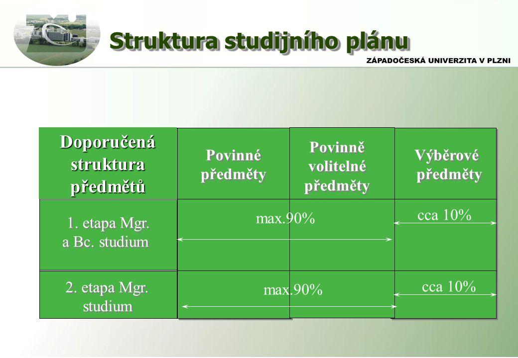 Struktura studijního plánu DoporučenástrukturapředmětůDoporučenástrukturapředmětů 1.