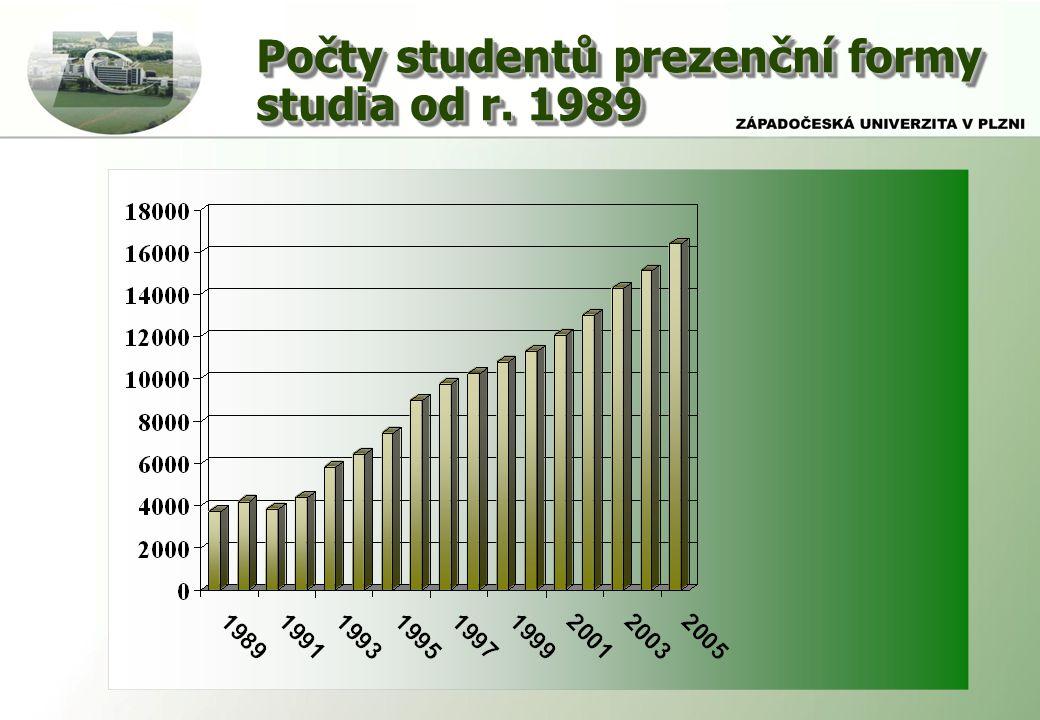 Počty studentů prezenční formy studia od r. 1989