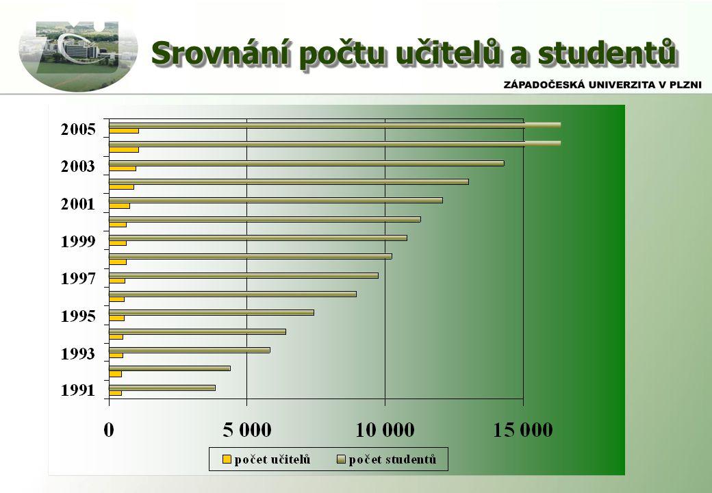 Srovnání počtu učitelů a studentů