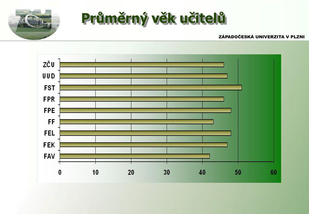 Průměrný věk učitelů
