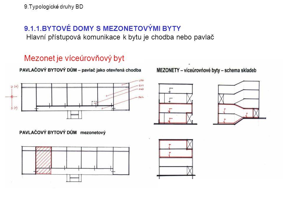 9.Typologické druhy BD 9.1.1.BYTOVÉ DOMY S MEZONETOVÝMI BYTY Hlavní přístupová komunikace k bytu je chodba nebo pavlač Mezonet je víceúrovňový byt