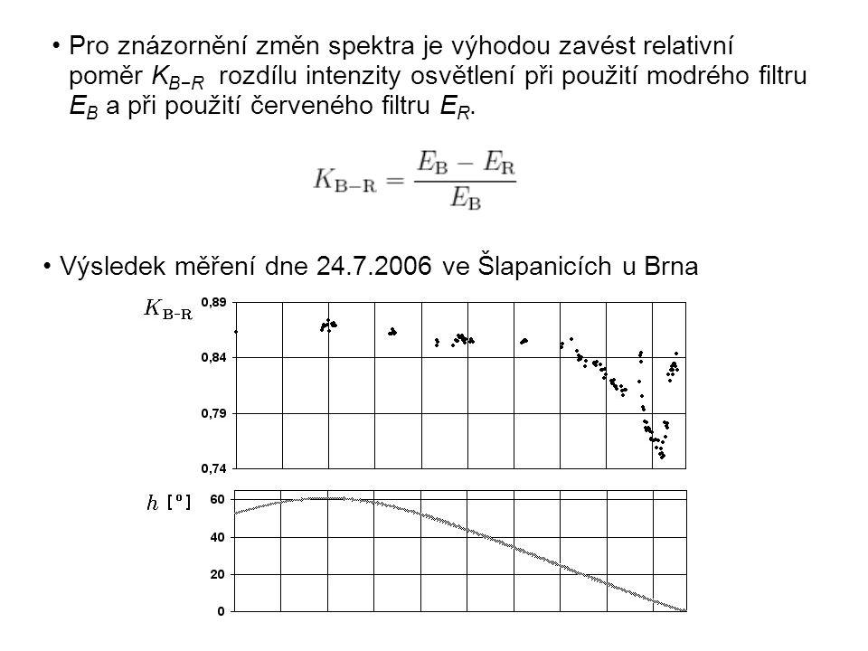 Pro znázornění změn spektra je výhodou zavést relativní poměr K B−R rozdílu intenzity osvětlení při použití modrého filtru E B a při použití červeného