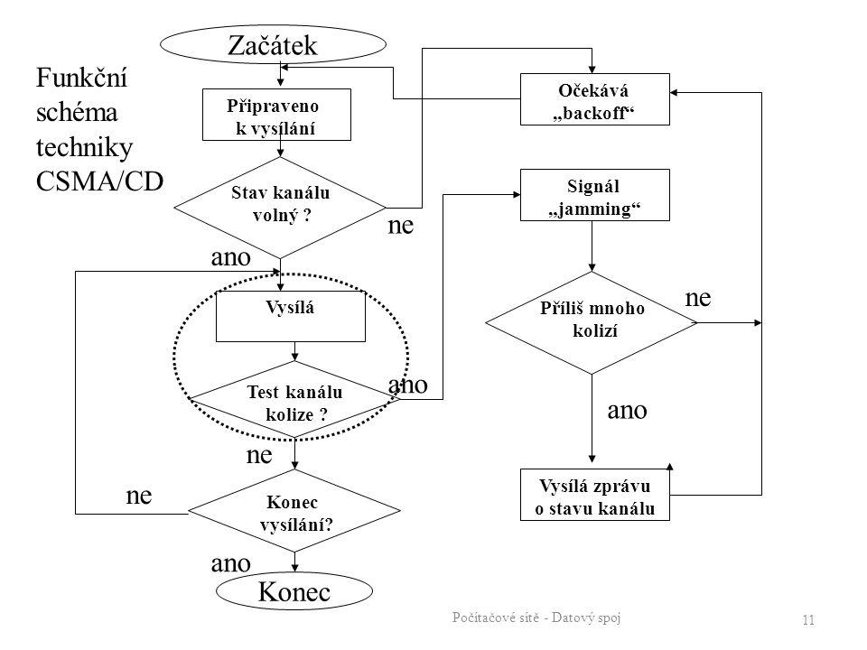 """Počítačové sítě - Datový spoj 11 Stav kanálu volný ? Připraveno k vysílání Vysílá Test kanálu kolize ? Signál """"jamming"""" Příliš mnoho kolizí Očekává """"b"""