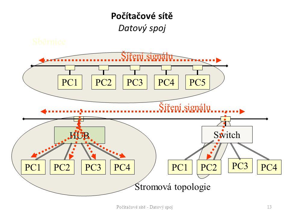 Počítačové sítě Datový spoj Počítačové sítě - Datový spoj 13 PC1PC2PC3PC4PC5 Sběrnice Šíření signálu PC1 HUB PC2PC3PC4PC1PC2 PC3 PC4 Šíření signálu Sw