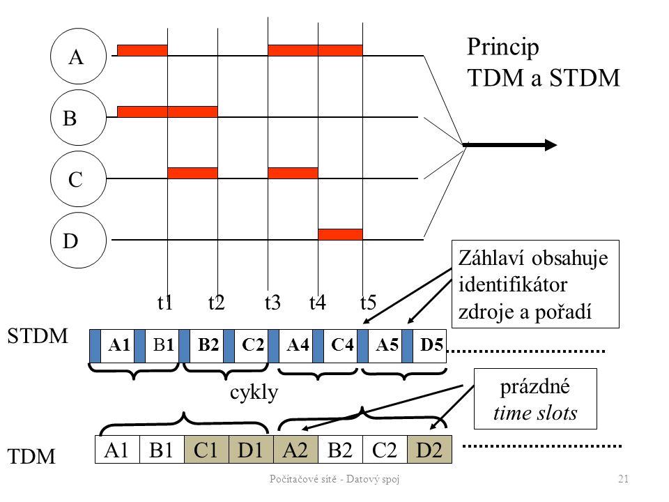 Počítačové sítě - Datový spoj 21 A B D C t1 t2 t3 t4 t5 STDM TDM A1B1B1B2C2C4A4D5A5 Záhlaví obsahuje identifikátor zdroje a pořadí cykly A1B1C1D1D2C2B