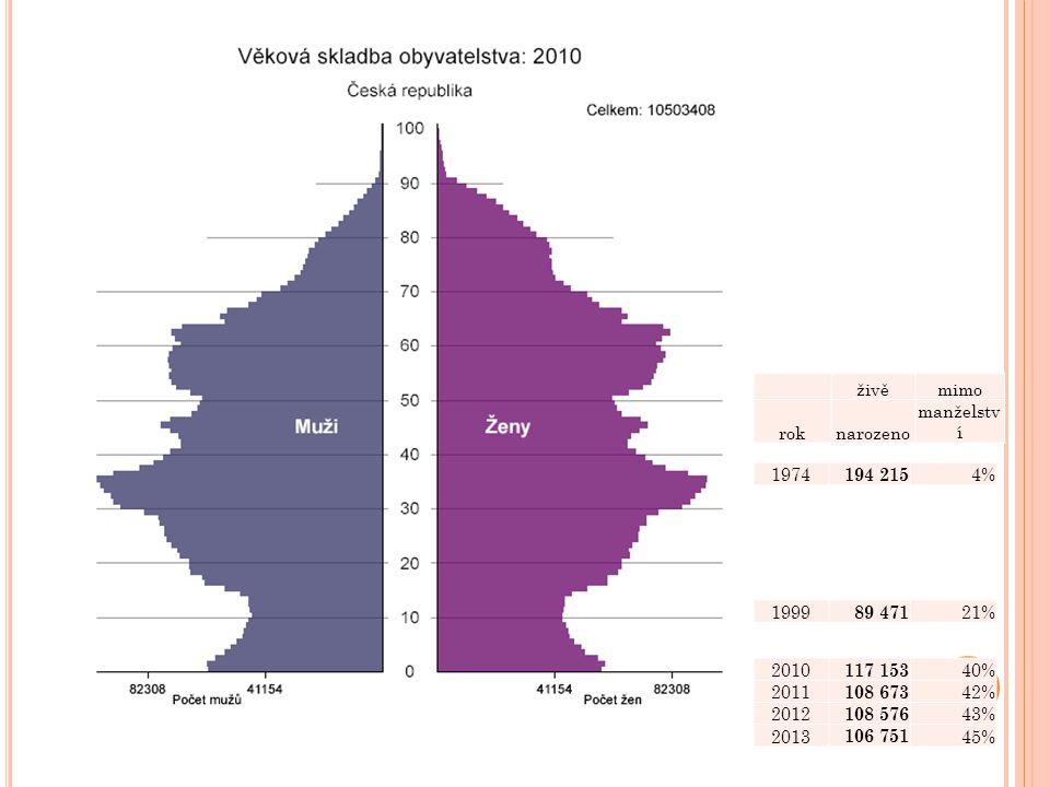 živěmimo roknarozeno manželstv í 1974 194 215 4% 1999 89 471 21% 2010 117 153 40% 2011 108 673 42% 2012 108 576 43% 2013 106 751 45%