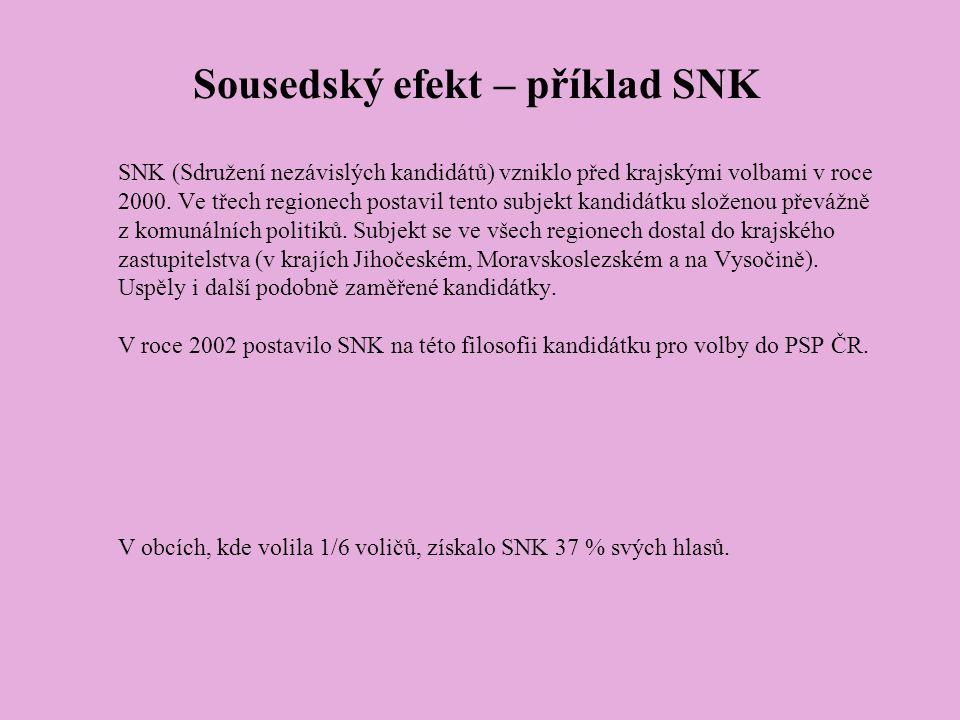 Sousedský efekt – příklad SNK SNK (Sdružení nezávislých kandidátů) vzniklo před krajskými volbami v roce 2000.
