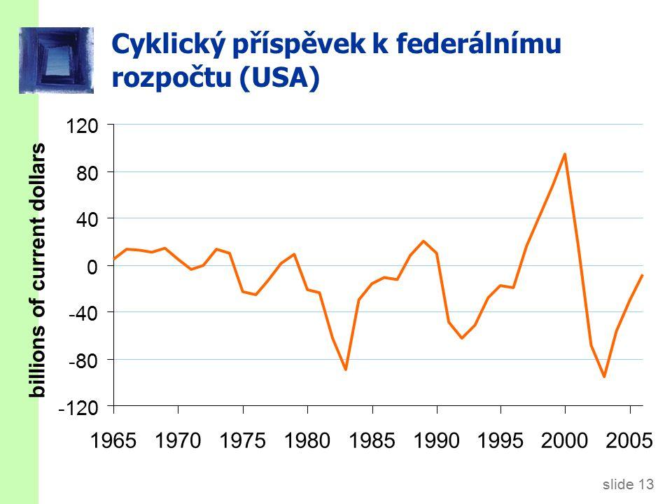 slide 13 Cyklický příspěvek k federálnímu rozpočtu (USA) -120 -80 -40 0 40 80 120 196519701975198019851990199520002005 billions of current dollars